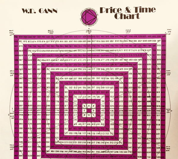 W.D. Gann's Price and Time chart -Square of 9