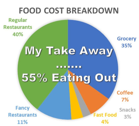 Food Cost Breakdown