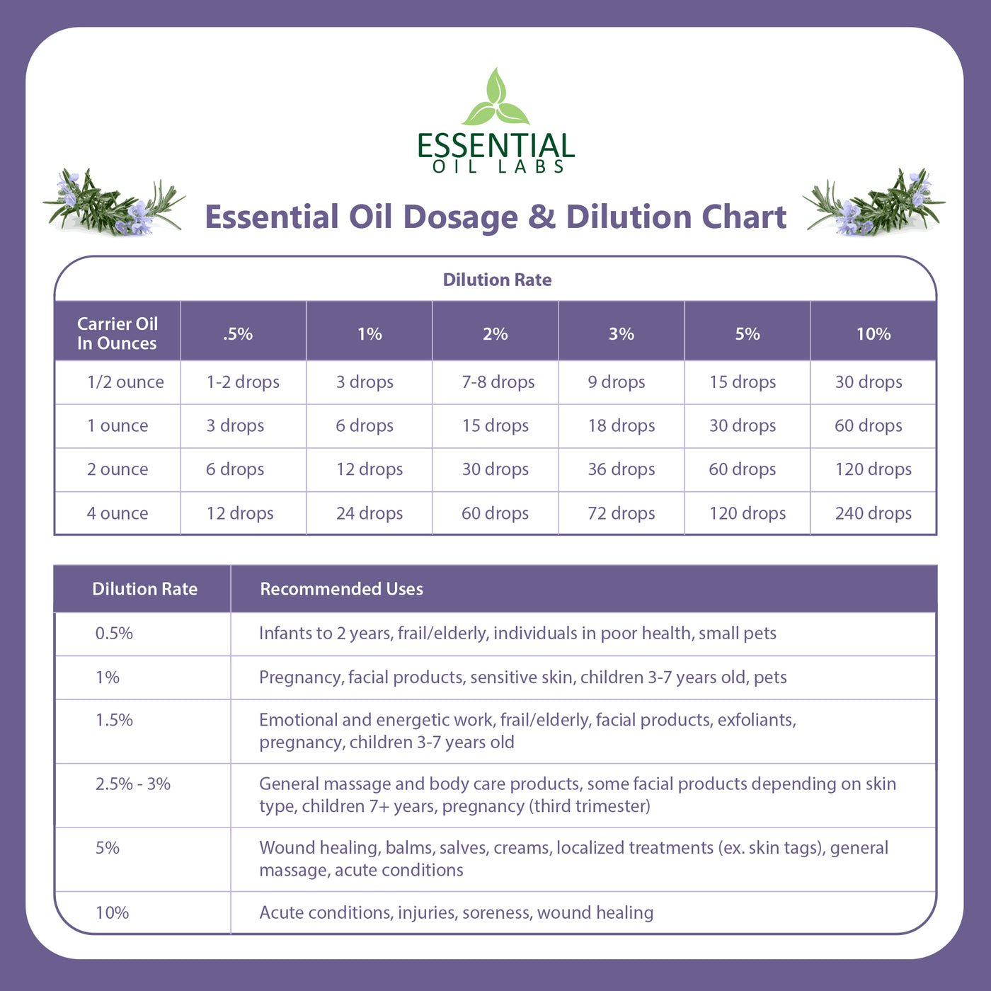 Rosemary Essential Oil - 1 OZ.