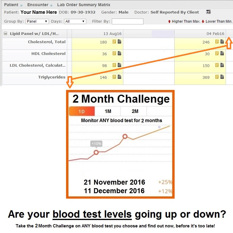 2 Month Blood Test Challenge