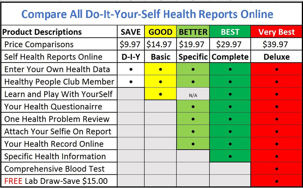 Healthy Check Up Comparison Chart For Health Reports Online