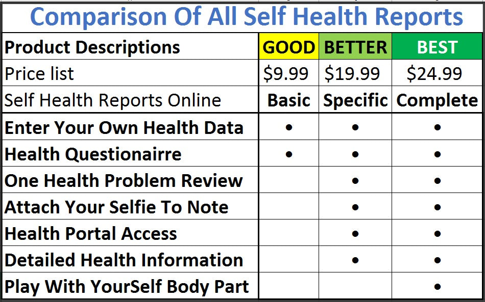 Comparison chart of all Self Health Reports Online