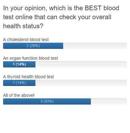 Poll results for health report