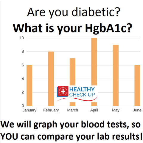 Order a blood test online for diabetes and check your hemoglobin A1c without health insurance or a doctor online