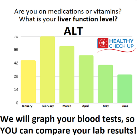 Check your liver function and order a low cost blood test online without health insurance or a doctor online