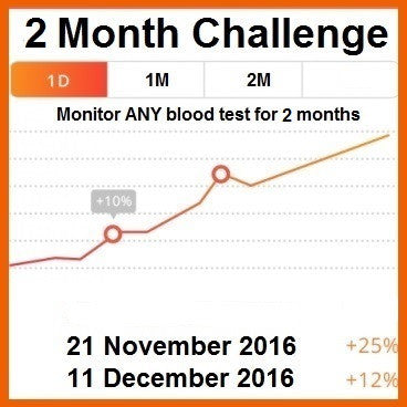 Are You Really Healthy? Find Out With A 2 Month Blood Test Challenge