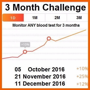 Are You Really Healthy?  Find Out With A 3 Month Blood Test Challenge