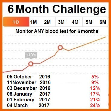 Are You Really Healthy?  Find Out With A 6 Month Blood Test Challenge