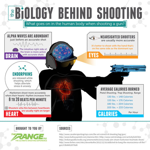 The Biology Behind Shooting by The Range 702