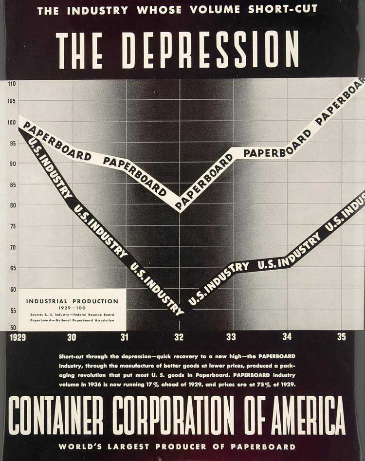 1936 Ad CCA Container Corp. Industry Graph Depression - ORIGINAL ADVERTISING
