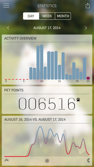 Tractive MOTION - Pet Activity Tracker