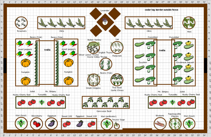 Survival Gardening: Getting to Know the Basics - Survival Hax on Backyard Layout Planner id=87962