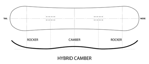 Hybrid camber uses less aggressive versions of positive camber either  between the feet or along the whole board for a more stable ride while  remaining ... 34a57d0d1976