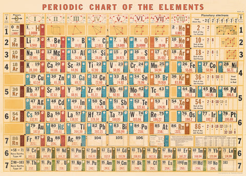 Vintage Periodic Table Wrap Poster - Cavallini & Co - SweetpeaStore