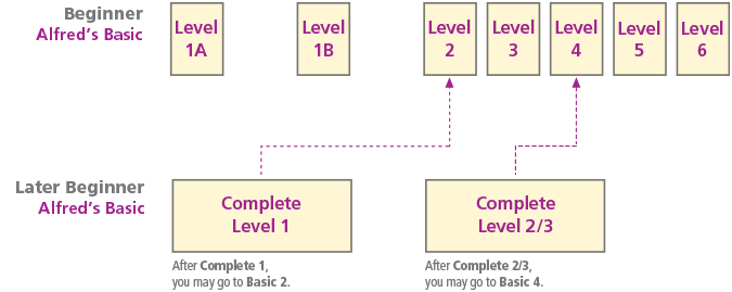 Alfred's Basic Piano Complete Levels Course Chart