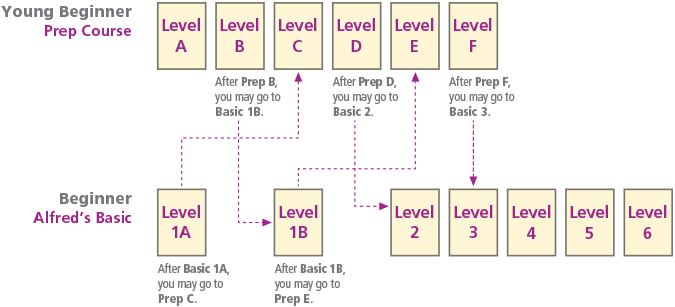 Alfred's Basic Piano Course Level Chart