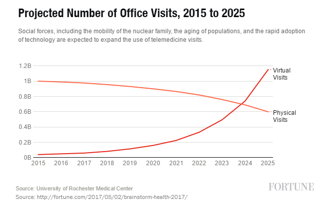 Telehealth Visits Projected to Outnumber In-Person Visits