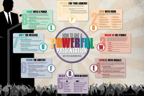 How to Give a Powerful Presentation 20x30 Poster