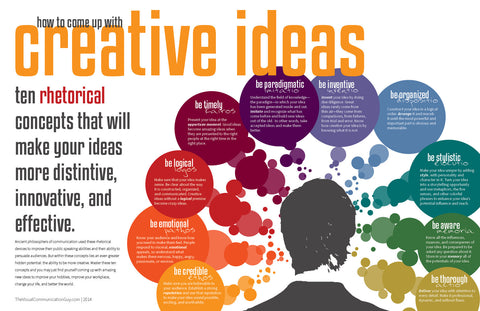 How to Come Up with Creative Ideas 19x28.5 Poster