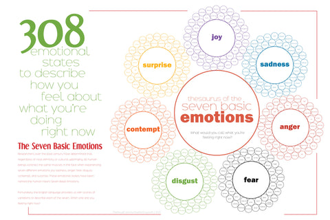 Thesausrus of the Seven Basic Emotions 19x28.5 Poster