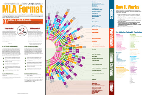 The Ultimate Visual Guide to Citing Sources in MLA Format 20x30 Poster
