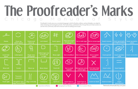 The Proofreader's Marks 20x30 Poster