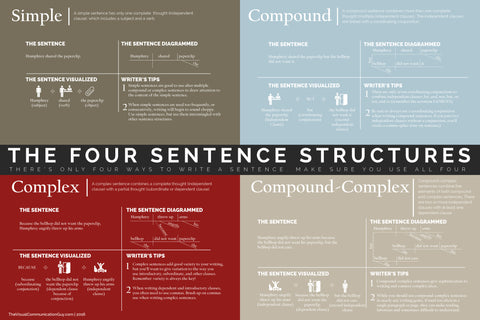 The Four Sentence Structures 19x28.5 Poster
