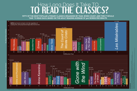 How Long Does It Take to Read the Classics? (Poster)