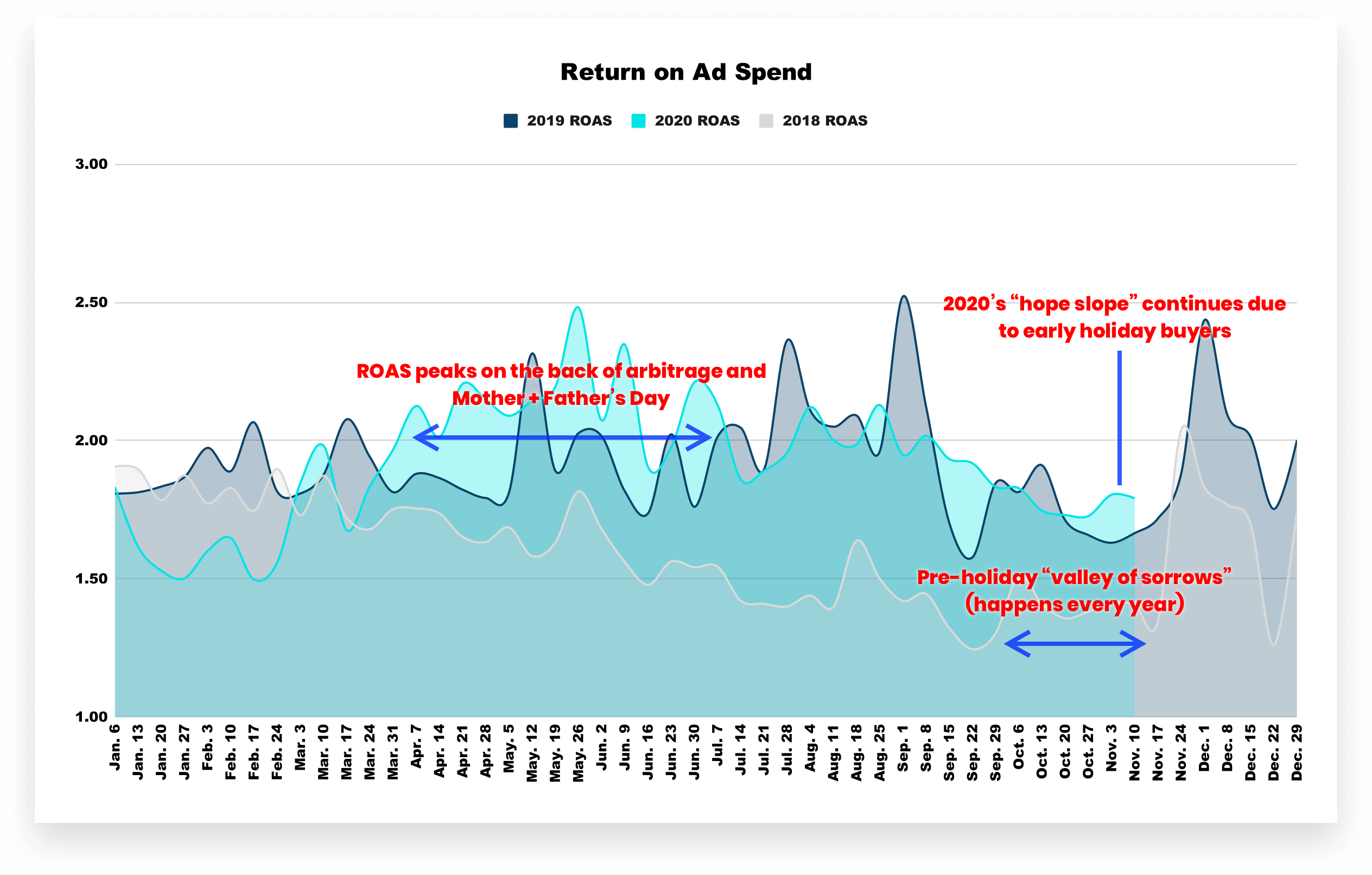 2020-2018 Ecommerce Hope Slope — Return on Ad Spend (COVID-19)