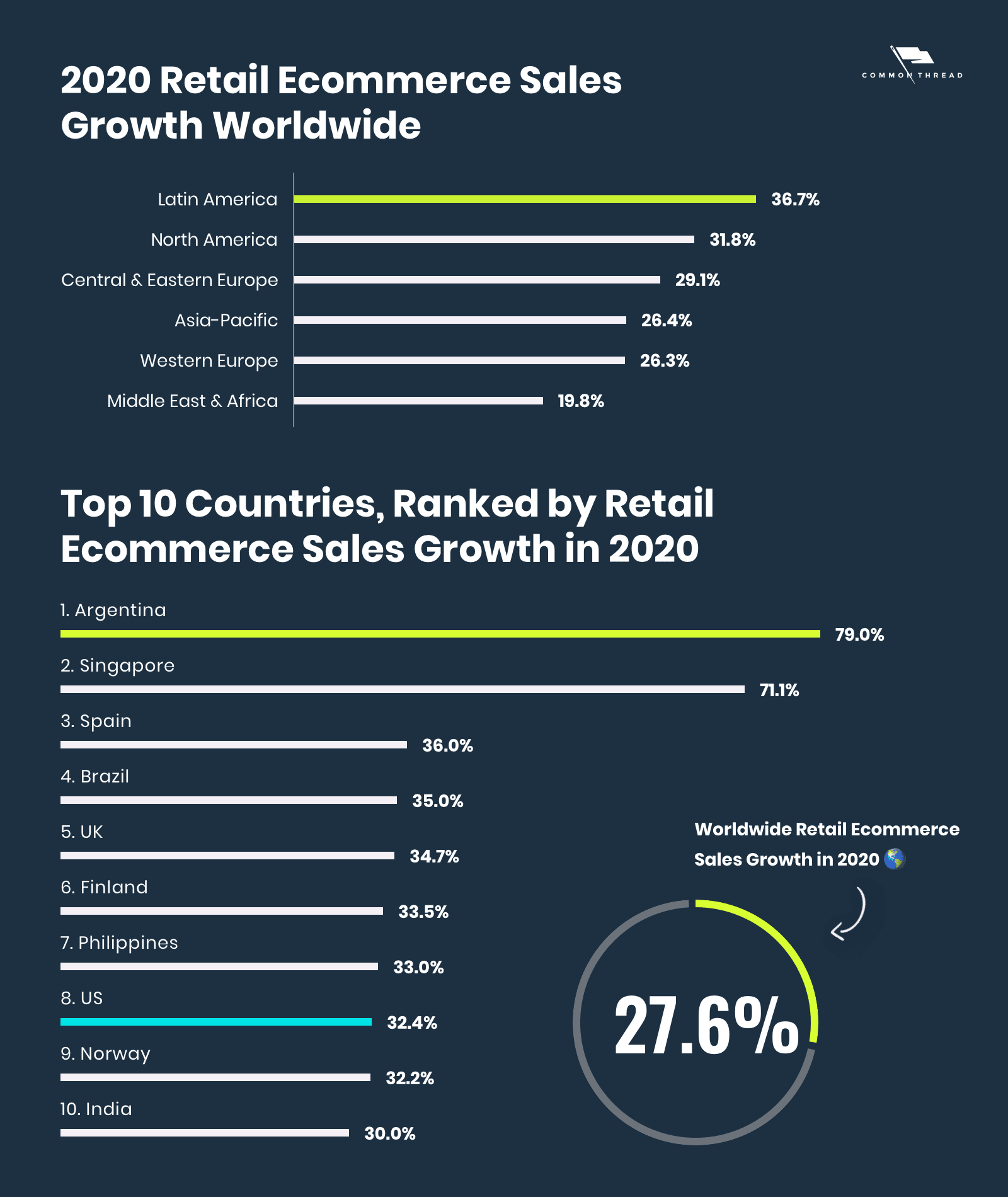 Retail Ecommerce Sales Growth Worldwide and Top 10 Countries
