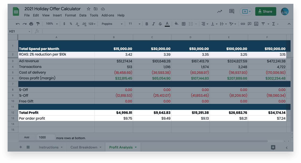 Using the 2021 Holiday Offer Calculator for profit analysis of your ecommerce black friday and cyber monday deals and discounts