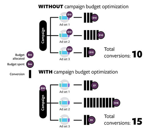 Facebook Power 5: Campaign Budget Optimization