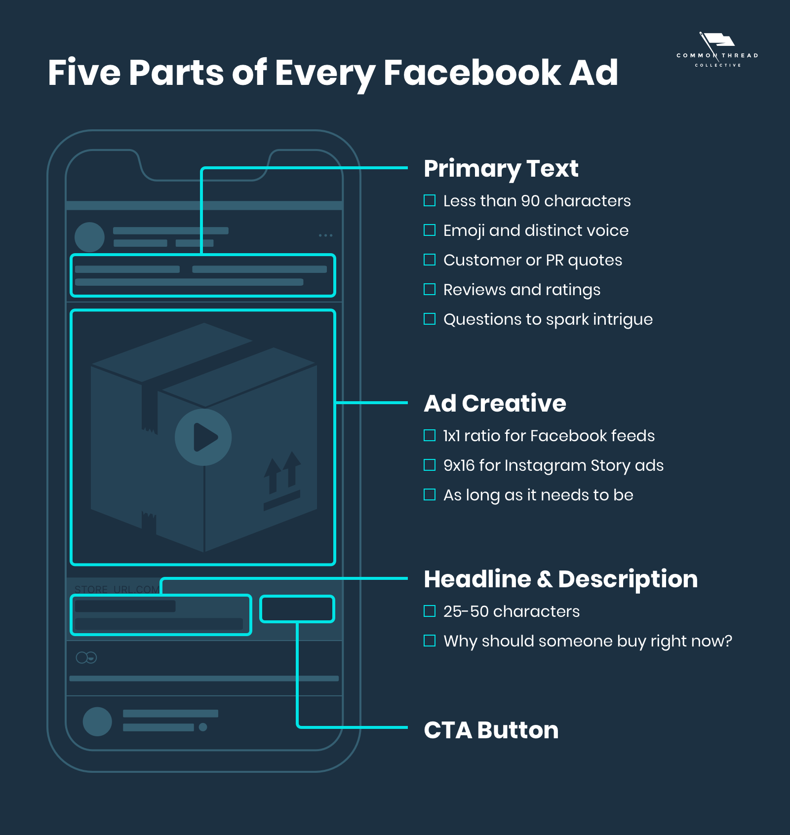 Five Parts of Every Facebook Ad