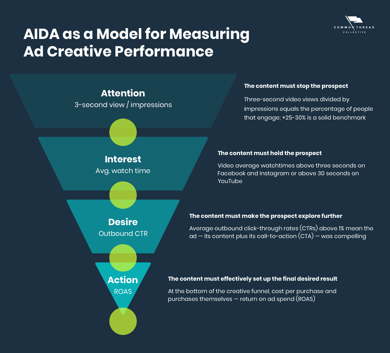 AIDA as a Model for Measuring Ad Creative Performance