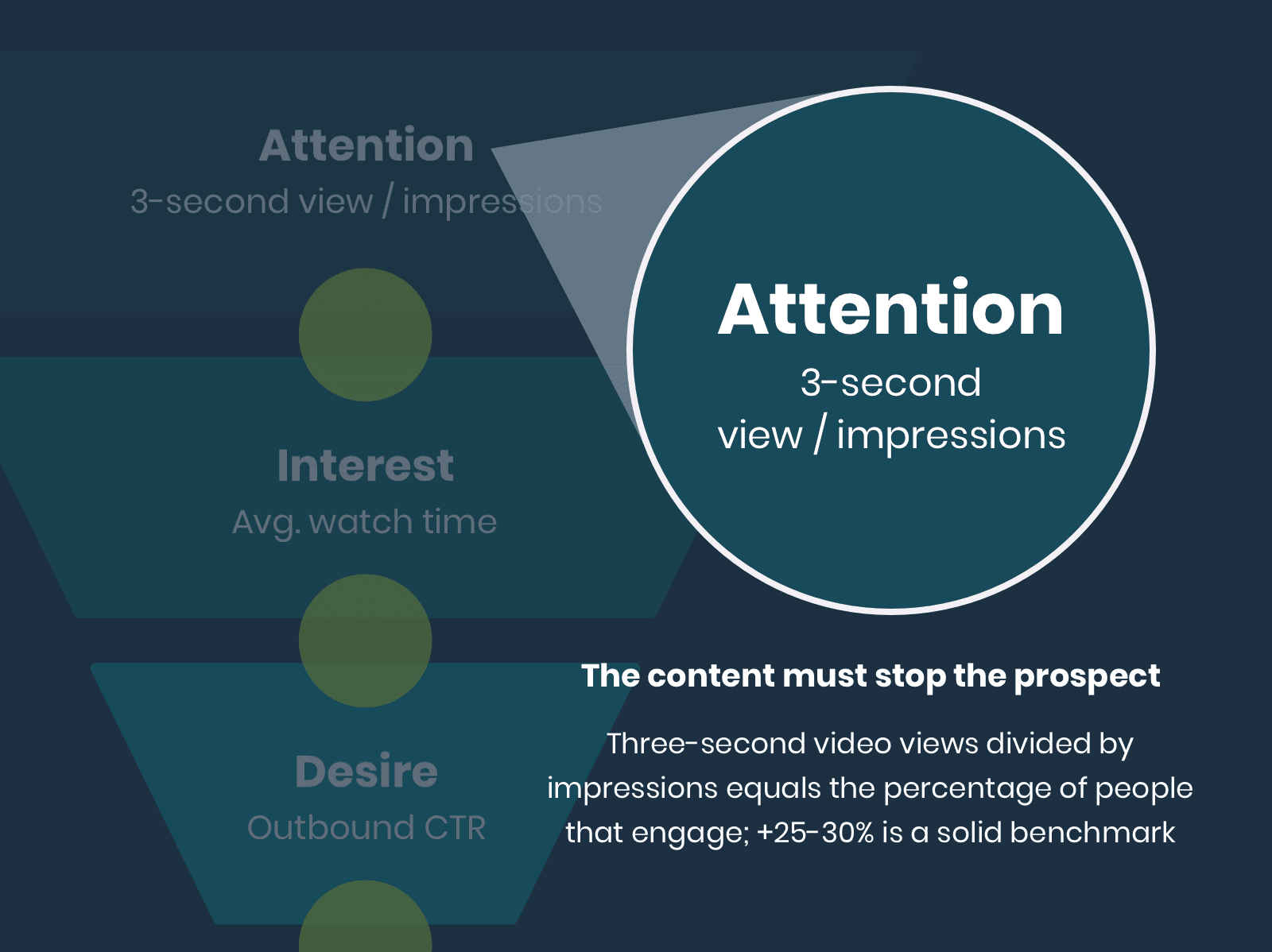 AIDA: Attention Metric for measuring facebook ad creative