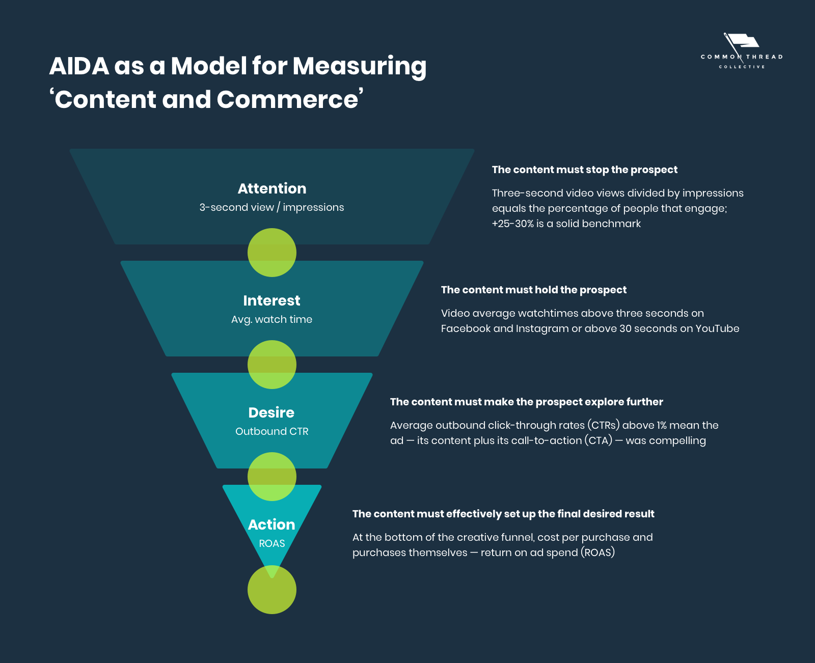 AIDA as a Model for Measuring 'Content and Commerce'