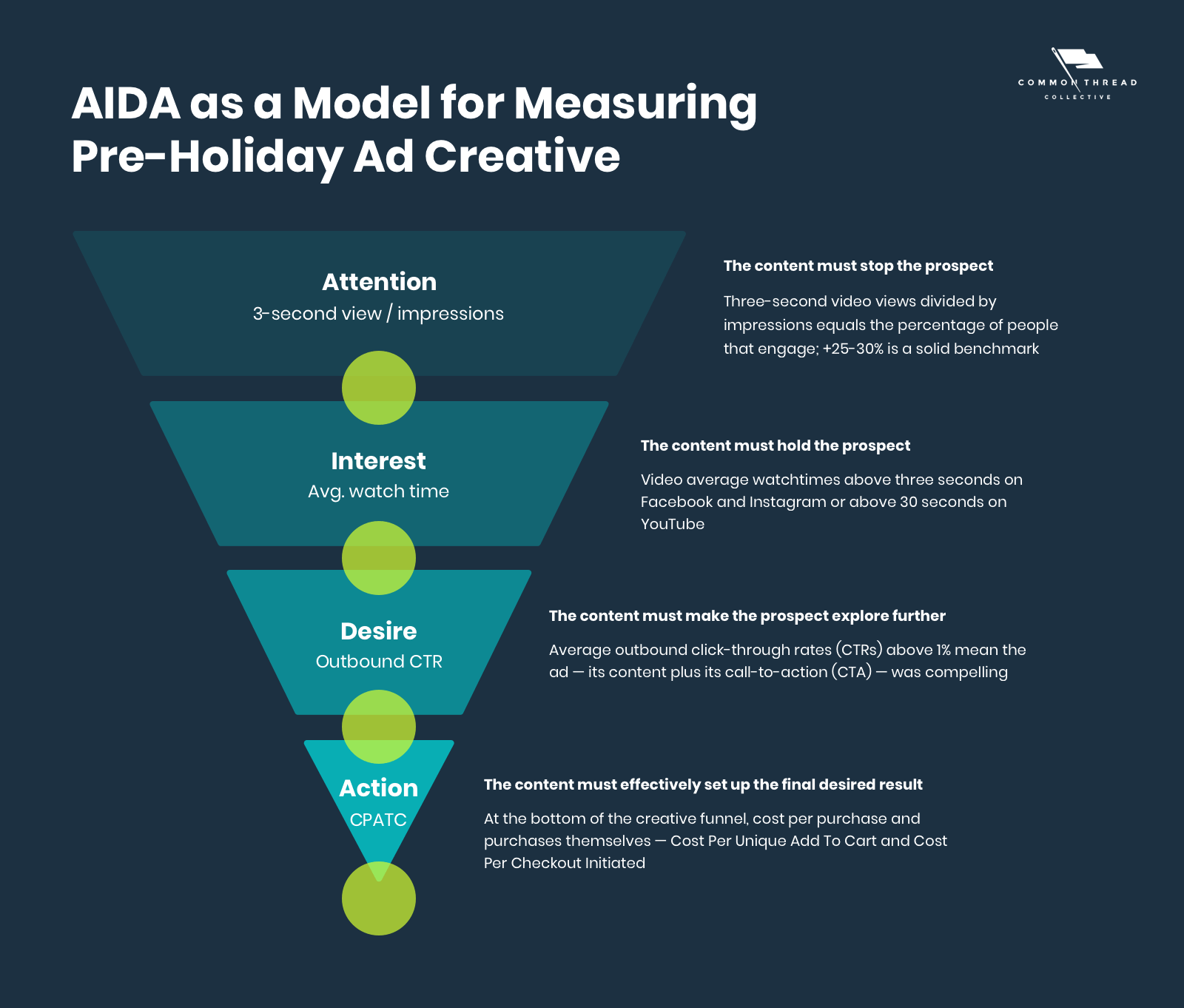 AIDA as a Model for Measuring Pre-Holiday Ad Creative