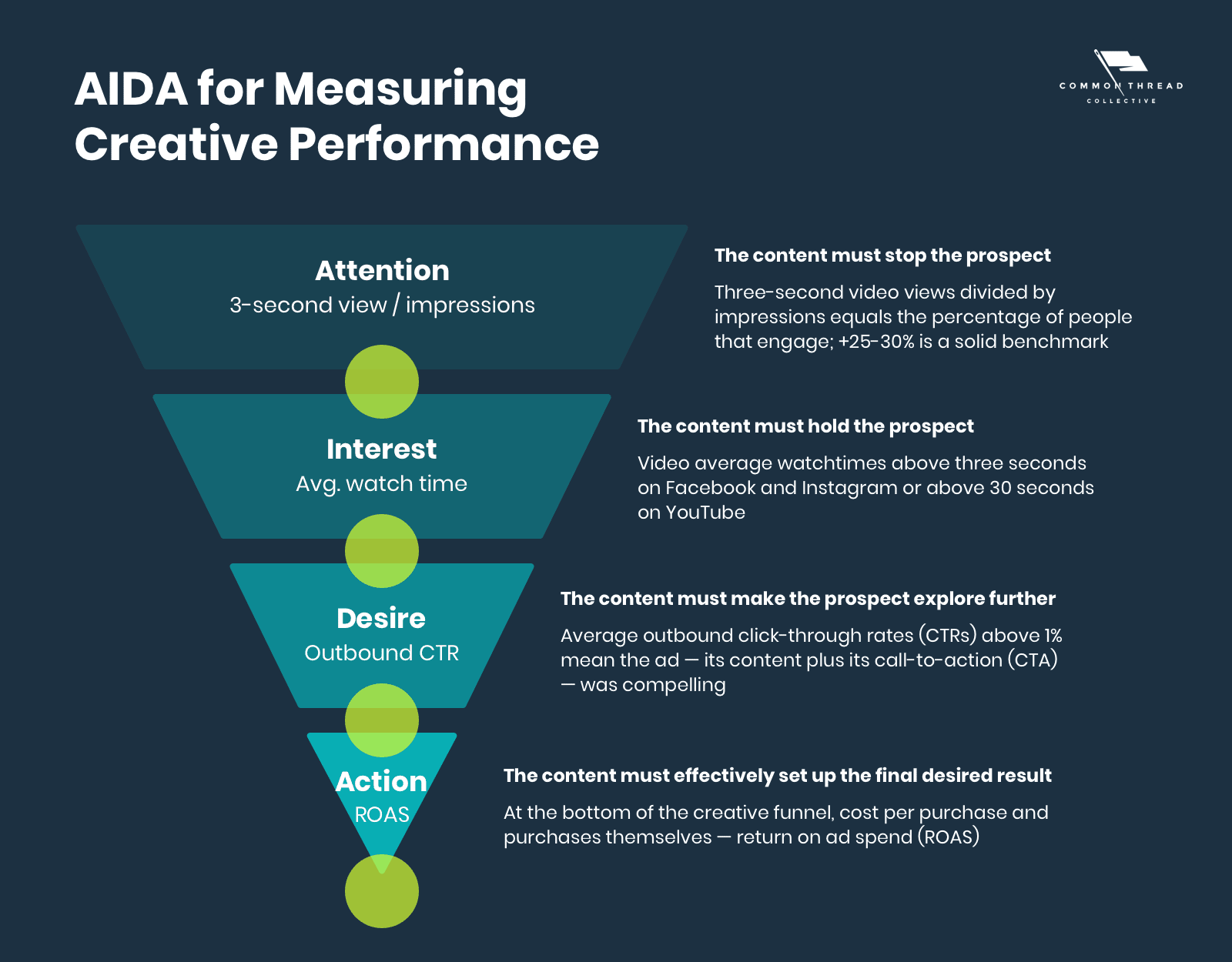 AIDA for Measuring Creative Performance