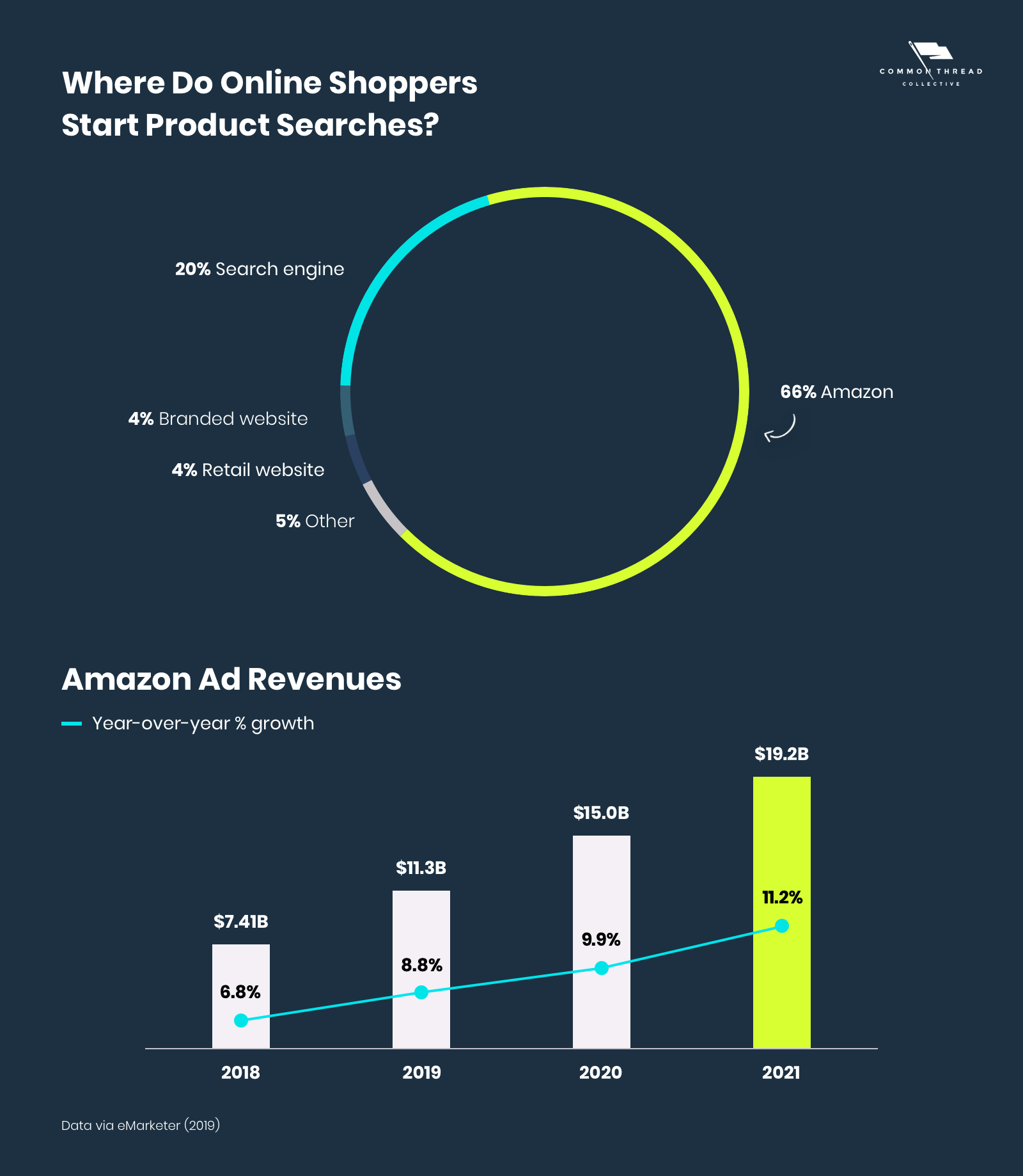 Amazon Ad Revenues and Online Product Discovery vs Google and Search Engines