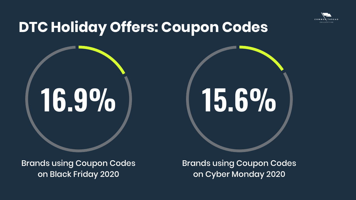 Ecommerce DTC holiday offers using coupon codes in 2020: Comparing Black Friday to Cyber Monday offers