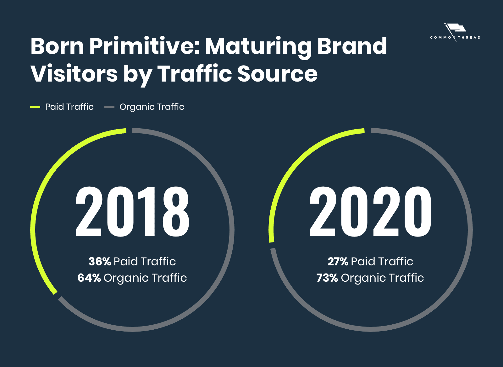 Born Primitive: Maturing Brand Visitors by Traffic Source