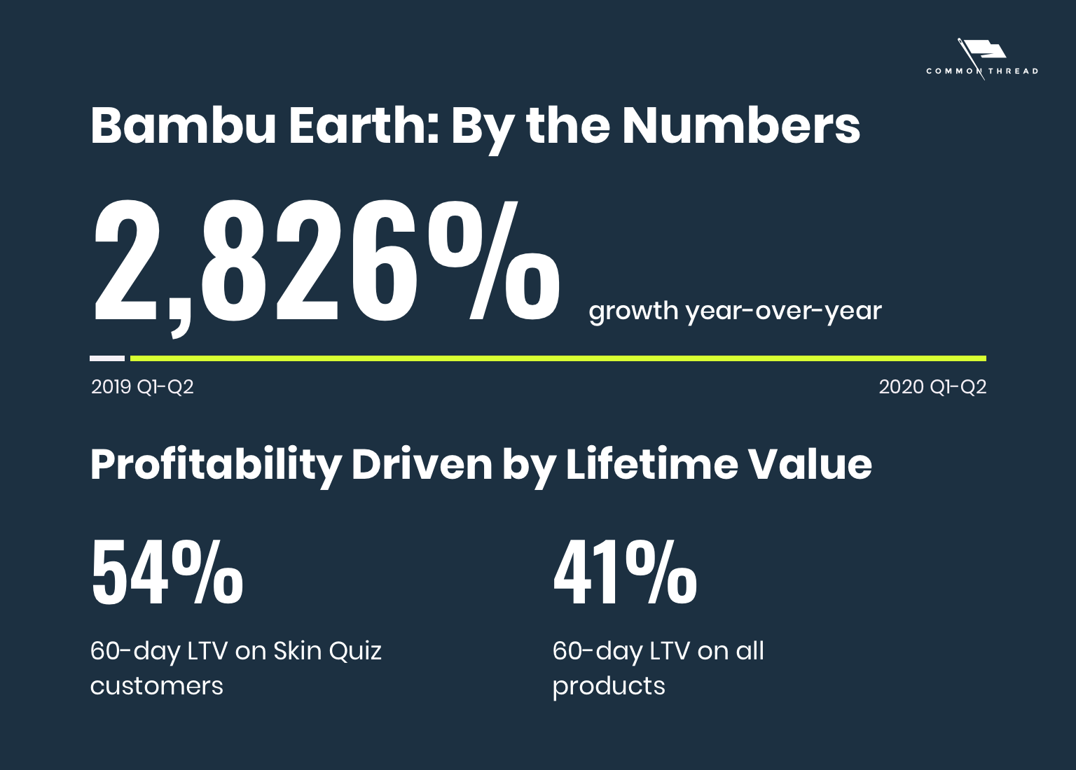 Bambu Earth By the Numbers: 2826% growth year-over-year comparing Q1-Q2 2019 to Q1-Q2 2020. Profitability Driven by Lifetime Value: 54% 60-day LTV on Skin Quiz customers; 41% 60-day LTV on all products.