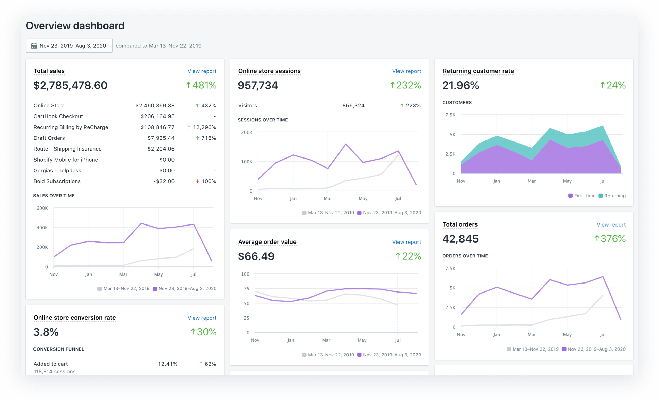 Bambu Earth Overview Dashboard - Effects of Increasing Lifetime Value