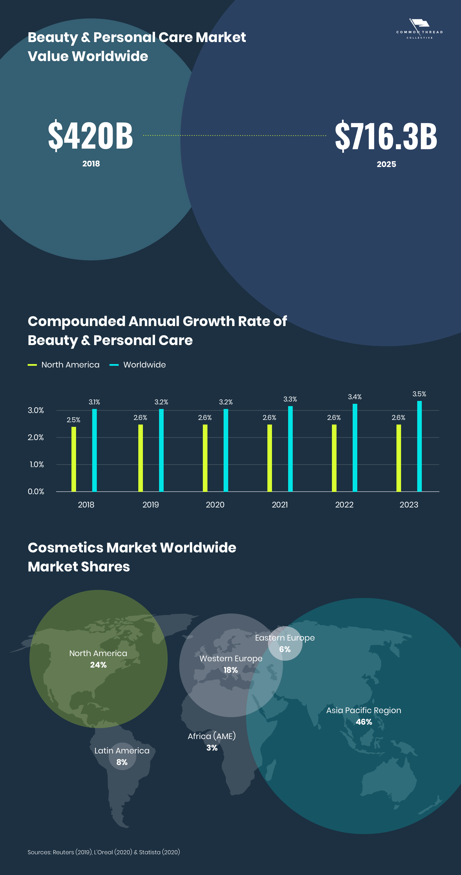 Beauty, Cosmetics, and Personal Care Markets Worldwide