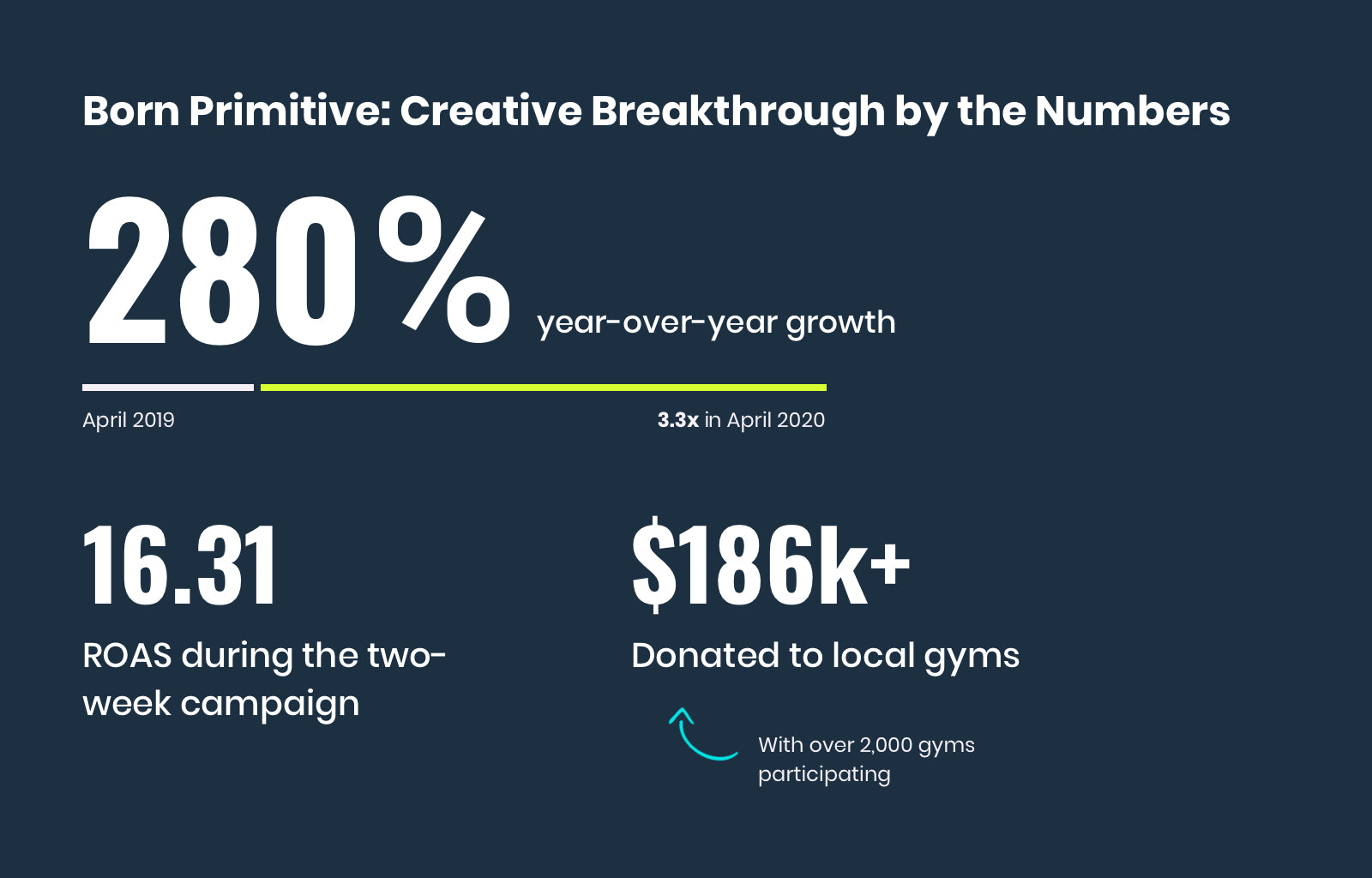 Born Primitive - Ad Breakthrough by the Numbers