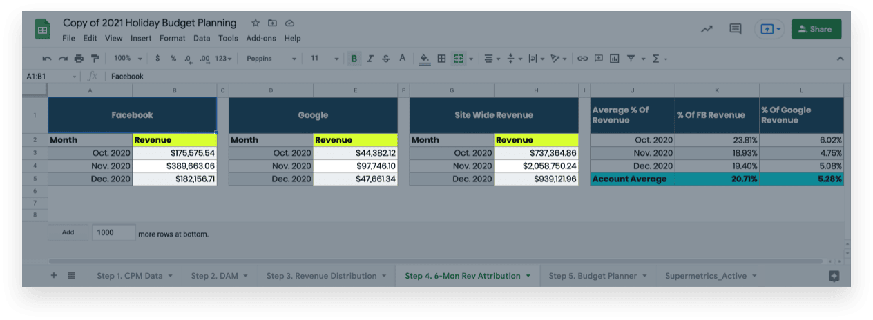 Using the Holiday Profit Fuel Template and Budget Planner: Facebook, Google, and Sitewide revenue