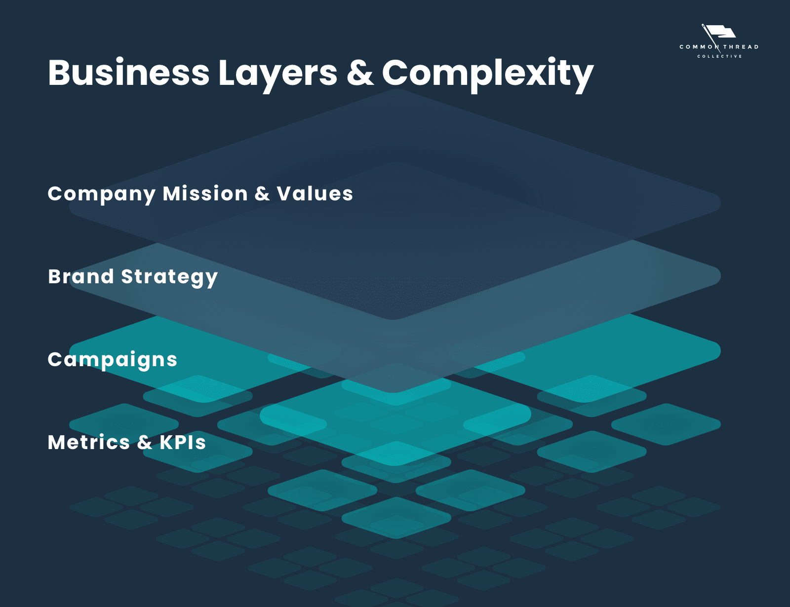 business layers and operational complexity; from company mission and values down to metrics and KPIs