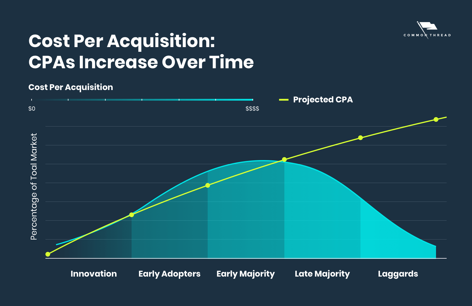 Ecommerce Custerom Acquisition Cost (CAC) and CPA Increase Over Time