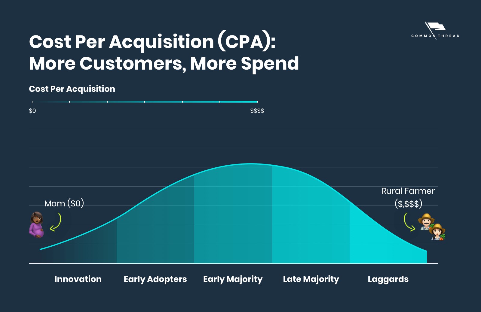 CPA Digital Marketing: Customer Acquisition Cost Ecommerce Business - More Customers, More Spend