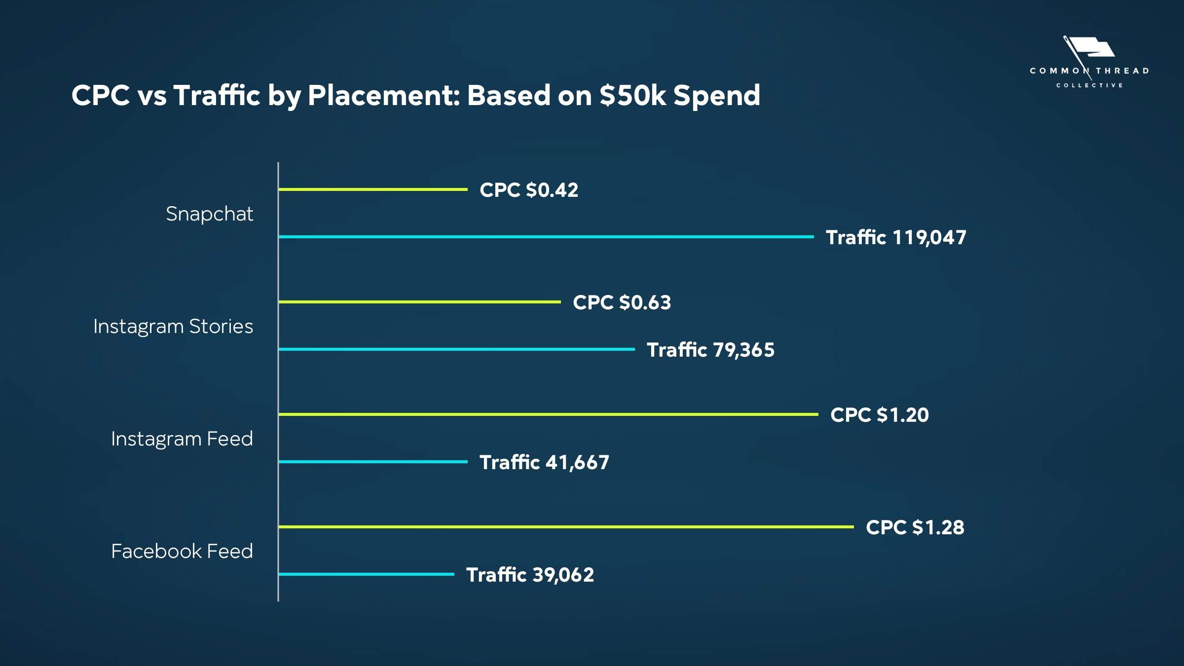 CPC vs Traffic by Placement Based on $50k Spend